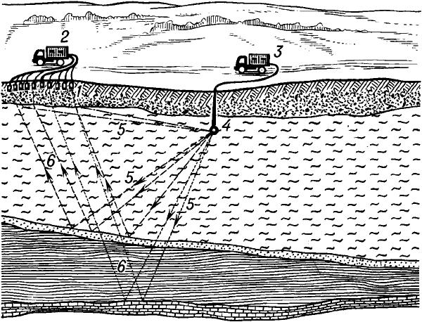 Схема сейсморазведочных работ методом отражённых волн.
