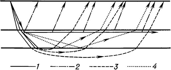 Схема образования преломлённых волн.