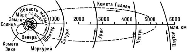 Схематический план Солнечной системы.