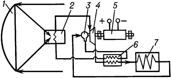 Схема солнечной энергетической установки с динамическим паротурбинным преобразователем.