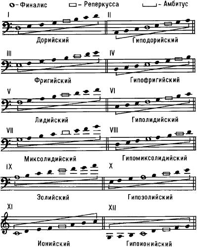 Средневековые лады.