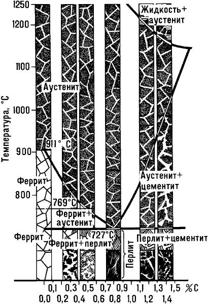Часть диаграммы железо-углерод, относящаяся к стали.