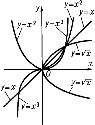 Графики степенной функции.