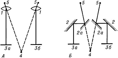 Схемы стереоскопов.