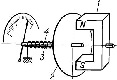 Схема магнитного тахометра.