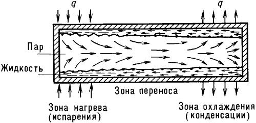 Схема действия тепловой трубы.