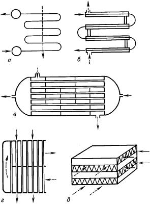 Конструкции рекуперативных теплообменников.