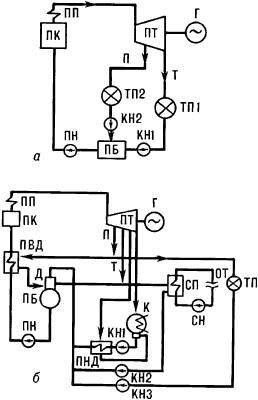 Простейшие схемы теплоэлектроцентралей с различными турбинами и различными схемами отпуска пара.