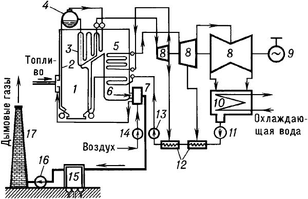 Схема конденсационной паротурбинной электростанции.