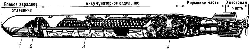 Устройство электрической торпеды.