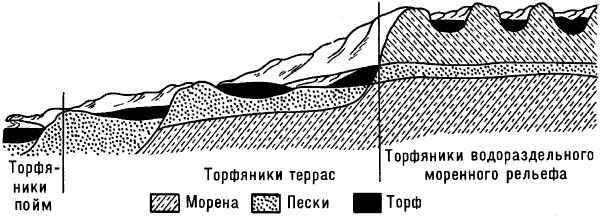 Схема расположения торфяников по рельефу.
