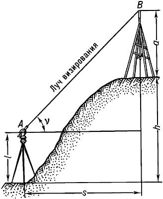 Тригонометрическое (геодезическое) нивелирование.
