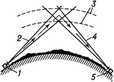 Схема тропосферной радиосвязи.