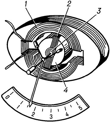 Схема устройства ферродинамического прибора.