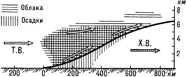 Вертикальный разрез тёплого атмосферного фронта.