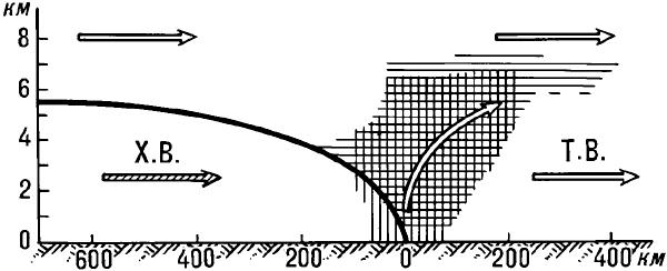 Вертикальный разрез холодного атмосферного фронта.
