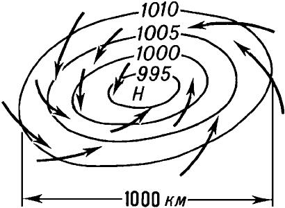 Схема циклона в Северном полушарии.