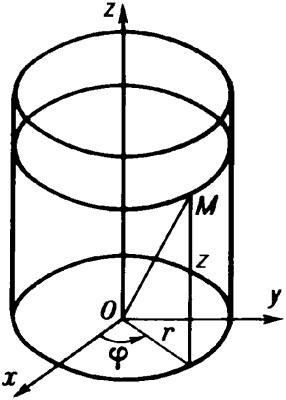 Цилиндрические координаты.