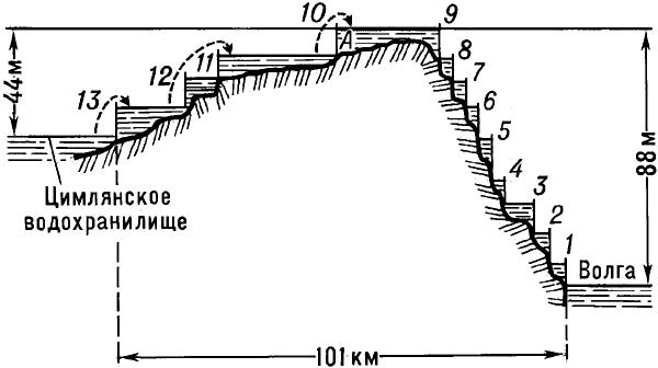 Расположение шлюзов на Волго-Донском судоходном канале имени В.И.Ленина.