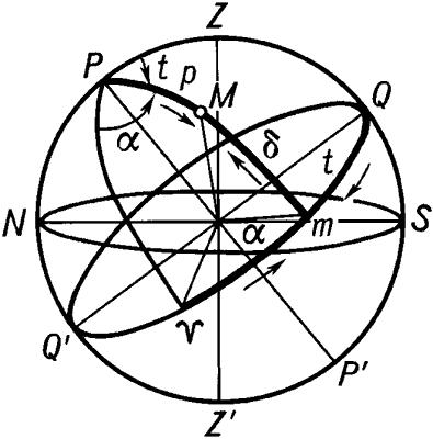 Первая и вторая системы экваториальных координат.