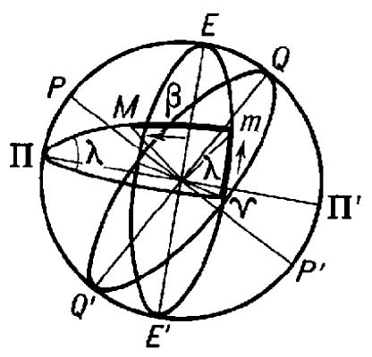 Эклиптическая система небесных координат.