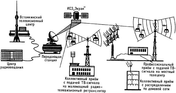 Схема ретрансляции программ телевизионного вещания с использованием ИСЗ «Экран».