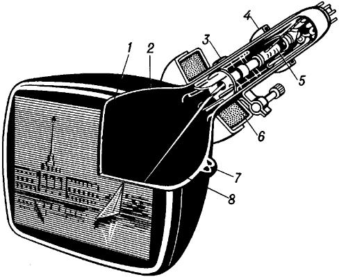 Приёмный телевизионный электронно-лучевой прибор (кинескоп).