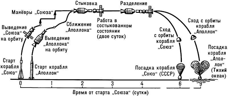 Схема экспериментального полёта космических кораблей «Аполлон» и «Союз».