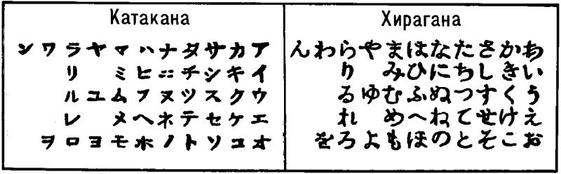 Японское письмо.