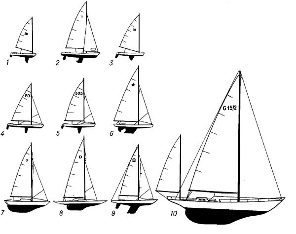 Некоторые классы спортивных яхт.