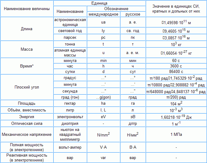 таблица основных единиц в си