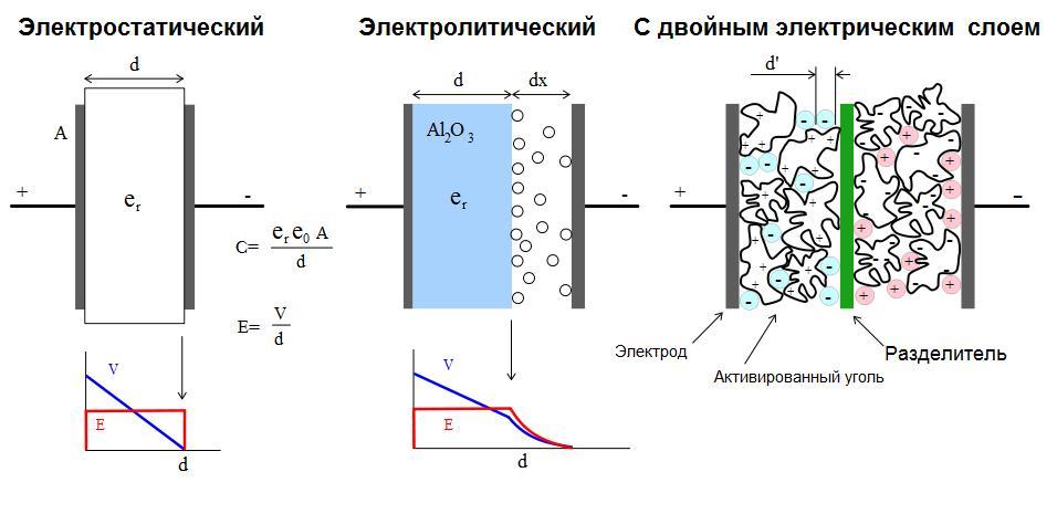 Сравнение конструктивных схем