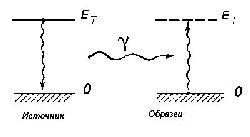 Схема резонансного поглощения гамма-кванта.