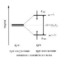 Рис.1. Зеемановское расщепление уровней энергии ядра в магнитном поле в случае ядерного спина I=