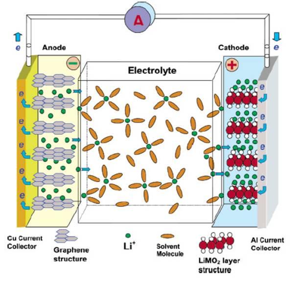 химического источника тока