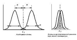 Распределение испускаемых и поглощаемых гамма-квантов по энергиям.