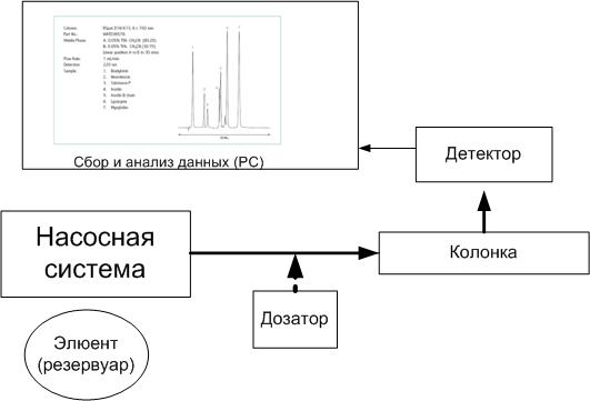 Упрощенная схема хроматографа