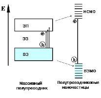 Энергетическая диаграмма увеличения ширины запрещённой зоны при переходе от массивного полупровод