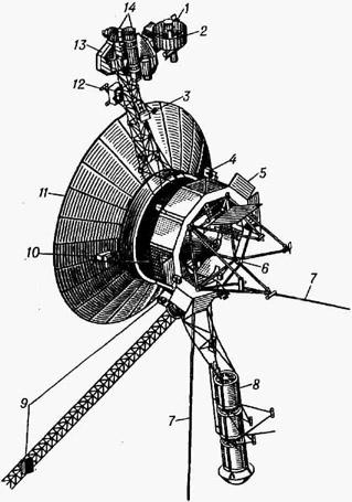 Автоматическая межпланетная станция Вояджер: 1 - ультрафиолетовый спектрометр; 2 - инфракрасный спектрометр; 3 - детектор заряженных частиц низкой энергии; 4 - микродвигатель ориентации; 5 - противометеорный экран; 6 - кронштейн с микродвигателями коррекции траектории; 7 - антенны для регистрации радиоизлучения планет и волн в плазме; 8 - изотопный генератор; 9 - магнитометры; 10 - солнечный датчик; 11 - отражатель остронаправленной антенны; 12 - детектор космических лучей; 13 - детектор плазмы; 14 - телевизионные камеры
