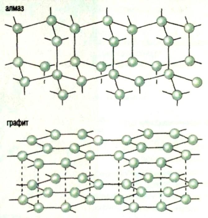 Химические свойства фосфора - Свойства - исполь.