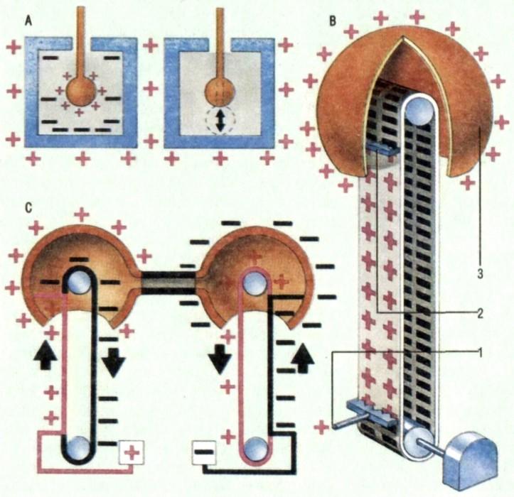 ГЕНЕРАТОР ВАН ДЕ ГРААФА, устройство, генерирующее высокое напряжение с помощью концентрации электрических зарядов на...