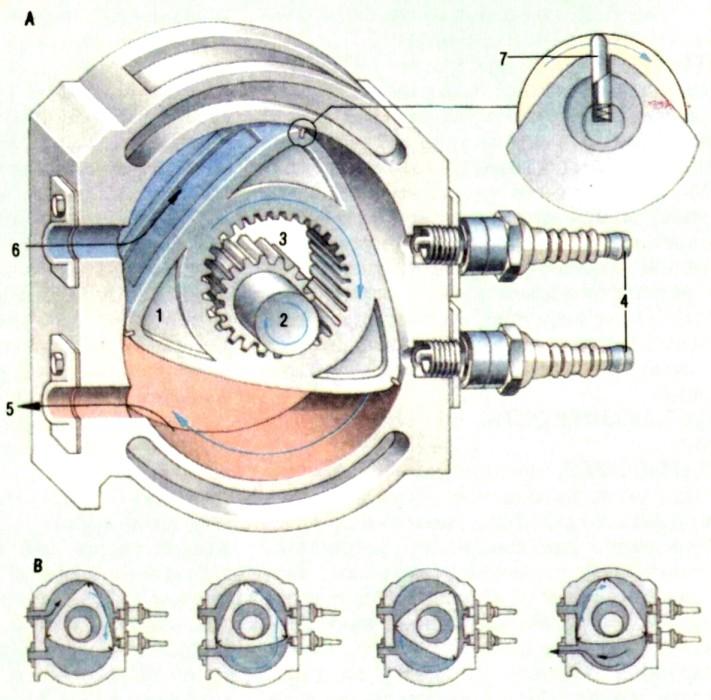 В роторио-поршневом двигателе