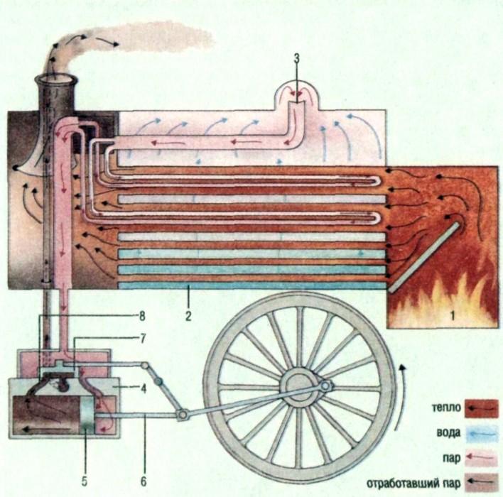 Паровые двигатели, такие как