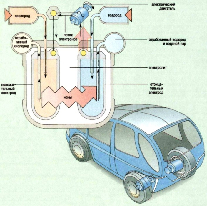 Водородное топливо на автомобиль своими руками
