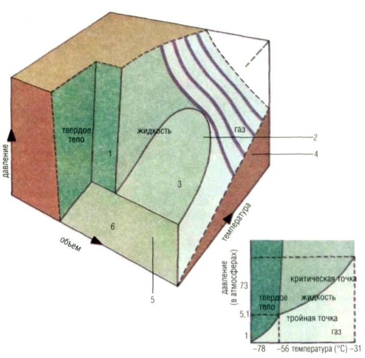 Рисунок Фазовая Диаграмма в Научно-Техническом словаре.