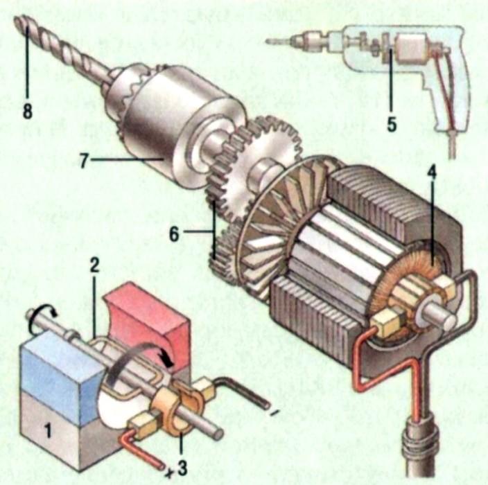 С правой...  Электродвигатели работают за счет взаимодействия магнита (1) и провода, по которому проходит...