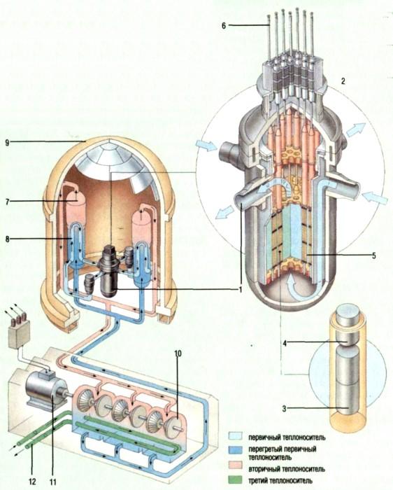 Реактор с водой под давлением