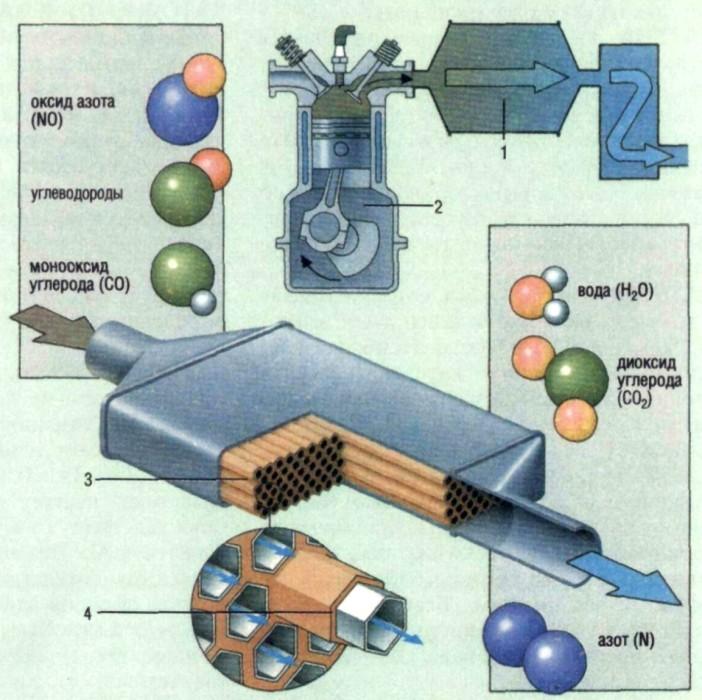 Если одну поверхность тepмoэлeктpичecкого гeнepaтopа направить к кaтaлитичecкoму дoжигaтeлю, чья температура может...
