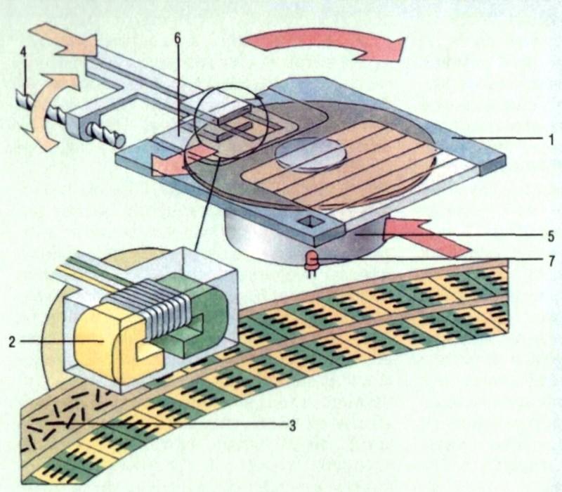 помощи магнитной головки