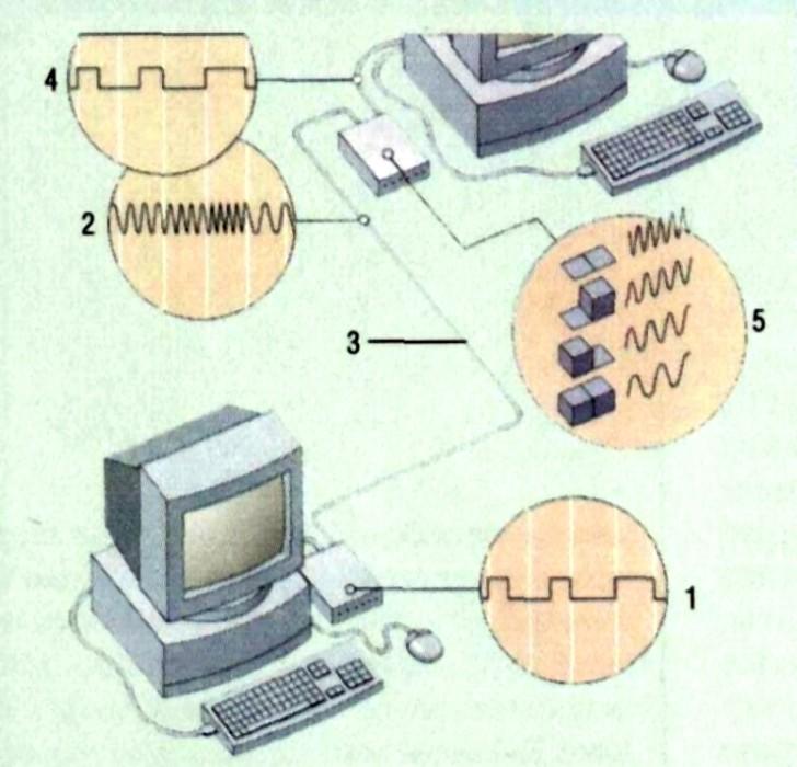 Компьютер Это Средство Управления
